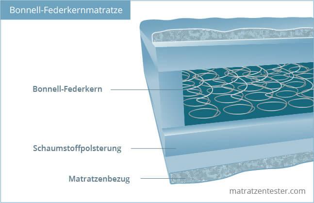 was ist eine bonellfederkernmatratze. Black Bedroom Furniture Sets. Home Design Ideas
