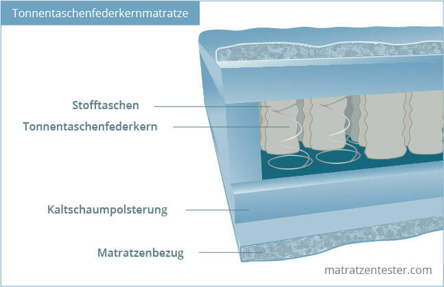 Querschnitt einer Tonnentaschenfederkernmatratze