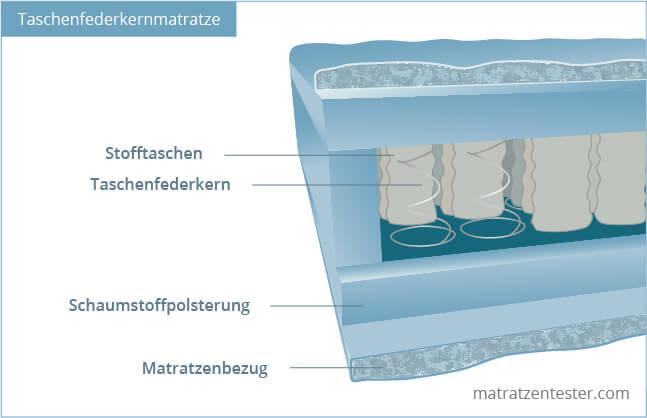 Querschnitt einer Taschenfederkernmatratze