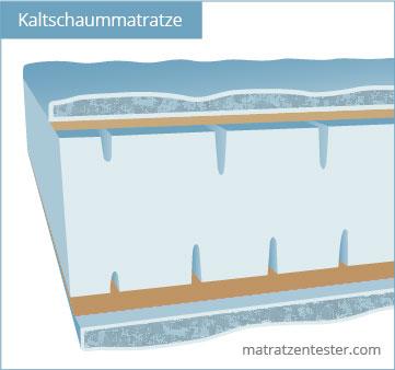 Kaltschaummatratze