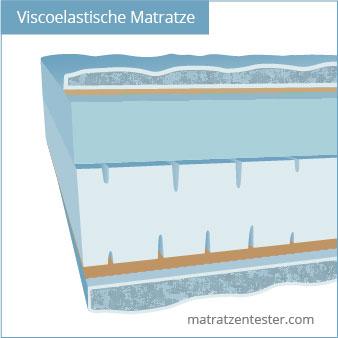 Viscoelastische Matratze