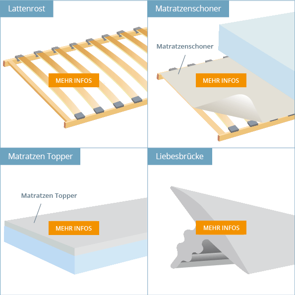 Matratzenzubehör - Überblick